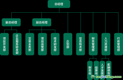 天津排放权交易所组织架构图