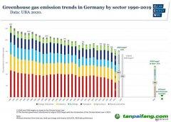 """德国碳排放2019年降6%,新冠疫情""""助力""""德国2020年减排达标?"""
