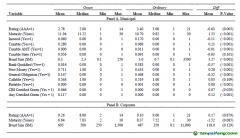 美国绿色债券的定价和所有权集中度的衡量