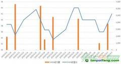 【上海碳配额远期】现货价格低开高走,远期市场近远端协议价差平稳(3/30-4/3)