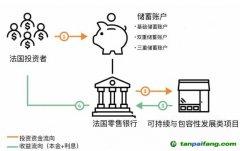 拓展土壤修复项目融资渠道:以法国可持续与包容性发展储蓄账户为例