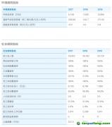 在ESG报告中如何挖掘有价值信息,以上海电气为例