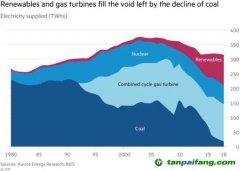 英国:资源禀赋和电价条件促进煤电低碳转型