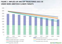 欧洲绿色协议和提高2030气候目标会进一步推高碳价