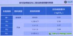 《中国机动车减排标准白皮书》