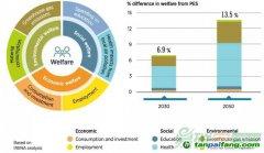 绿色、健康,后疫情时代经济复苏措施的关键词