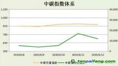 【中碳指数】2020年第22周分析(0608-0612)