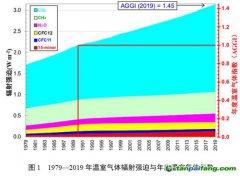 1990—2019年NOAA年度温室气体指数增长45%