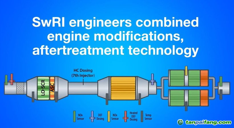黑科技,前瞻技术,发动机技术,减排,氮氧化物排放