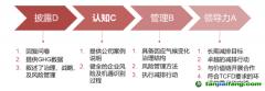 CDP问卷的类型及评级结果