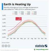 2020年将是有史以来最热的一年,但疫情仍然传播!
