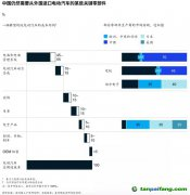 【数据】中国电动汽车产量在全球领先,那国产化比例有多大?