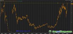 Refinitiv首席电力与碳分析师秦炎:欧盟碳价突破30欧元飙升至2006年以来最高点