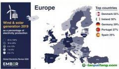 【图说】各大洲风电光伏比例(2):欧洲地区