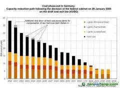 德国内阁批准《退煤法案》终稿