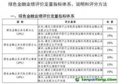 《银行业存款类金融机构绿色金融业绩评价方案》征求意见