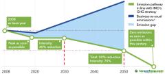 航运业的去碳化 到2050年航运业的温室气体排放量至少减少50%