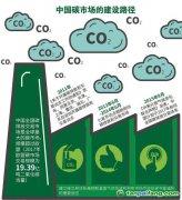 碳市场在电力转型新机制中居于重要位置