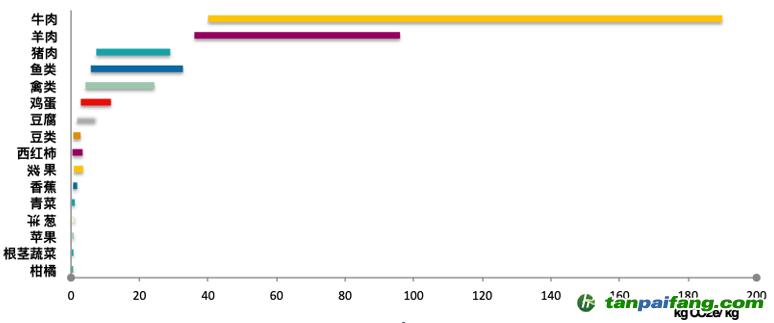 主要食物的碳足迹(整个食物系统)区间。