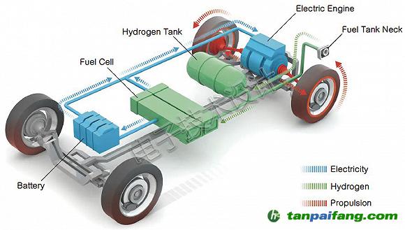 氢动力汽车功能框图