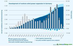 德国通过新政策,有助于加快陆上风电场基础设施的规划