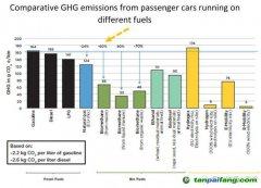 【数据】汽油、柴油、生物甲烷、乙醇、氢气:各种交通燃料温室气体排放强度