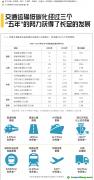 中国中长期交通运输低碳发展战略的研究、解读、展望