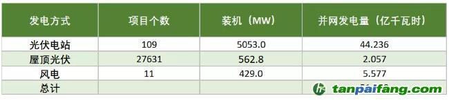 """越南电力发展中的""""光伏作用"""""""