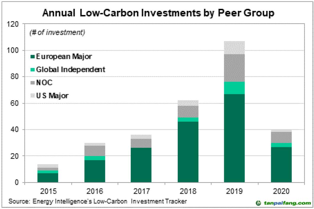 图1 国际石油公司2015年以来年度低碳投资对比示意图(来源:2020 Energy Intelligence Group, Inc)