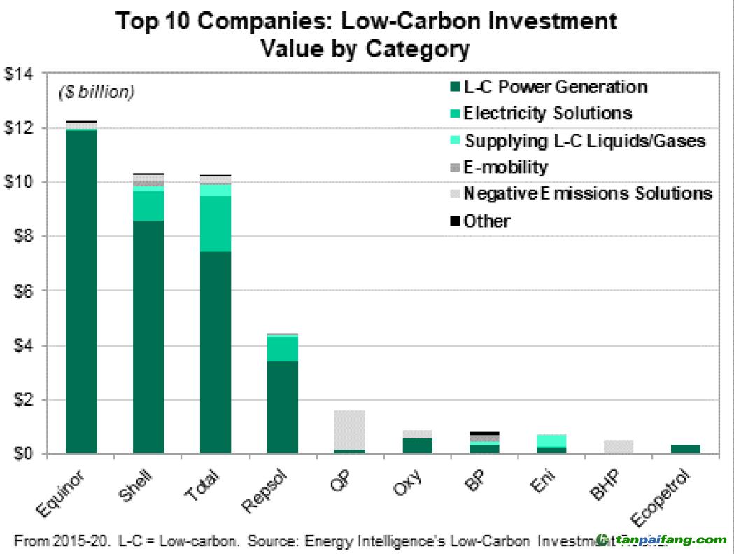 图2 不同领域低碳投资总额排名前10的石油公司投资分布图(来源:2020 Energy Intelligence Group, Inc)