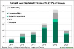 差异化显著!国际石油公司低碳计划仅直观表象这么简单吗?
