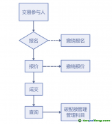 上海市2019年度碳排放配额第一次有偿竞价发放买方操作手册