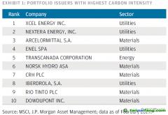 摩根大通股权投资采用的气候风险评估方法(附案例)
