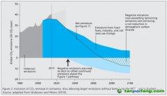 碳中和不是终点,中国必将在2030年提出新的减排目标