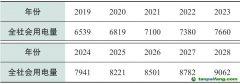 基于电力现货市场仿真的海上风电接入对广东省电力行业碳减排影响评估