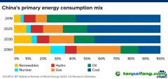 花旗:可再生能源领域企业将在中国能源转型中受益