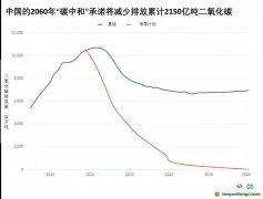 """实现""""碳中和""""会让中国更加富裕"""
