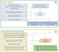 Nat. Commun.:中国乘用车温室气体排放总量将在2032年达到峰值