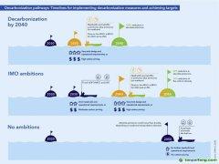 DNV GL最新发布的《2050年海事展望》为下一代船舶提供三种航运脱碳路径