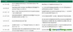 从征求意见稿看中国碳排放权交易市场