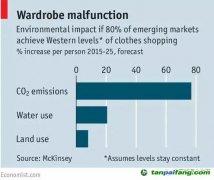 【数据】纺织业碳排放:1公斤纺织品排放23公斤温室气体