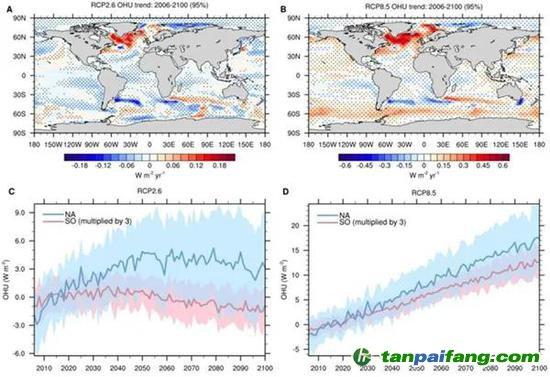 图1 低排放(RCP2.6)和高排放(RCP8.5)情景下CMIP5多模式模拟的海洋热吸收变化。CMIP5多模式平均的2006-2100海洋热吸收趋势(A, B),图A为RCP2.6情景,图B为RCP8.5情景,打点区域通过95%显著性检验,正值表示海洋获得热量。CMIP5模式模拟的北大西洋(35oN-70oN, 80oW-10oW,蓝色)和南大洋(35oS-70oS, 0o-360o,粉色)海表热吸收异常值2006-2100年平均序列(C, D),图C为RCP2.6情景,图D为RCP8.5情景,粗线表示多模式平均结果,彩色阴影表示一个标准差的模式间不确定性,计算异常值参考时段为2006-2025年,为方便作图南大洋热吸收时间序列的数值被扩大了三倍。(图片来自本篇所述科研论文)