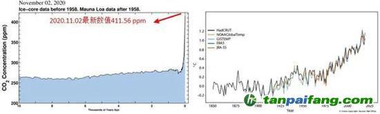 图 近一万年的大气CO2浓度曲线(左)以及全球平均温度曲线(右)。人类活动使得CO2浓度和全球温度在近一百年内迅速攀升,远超自然条件下的速率。无论是近一万年还是近几百年时间尺度上,人类活动过度排放到大气中的CO2都是全球变暖最重要的驱动力。(左图来自美国SCRIPPS海洋研究所, 链接https://sioweb.ucsd.edu/programs/keelingcurve/;右图摘自《WMO Statement on the State of the Global Climate in 2019》)