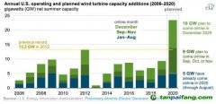 【数据】补贴退坡前抢装,美国2020年新增风电将创历史纪录!