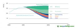 碳中和下节能服务的多维解构——日本经验与启示