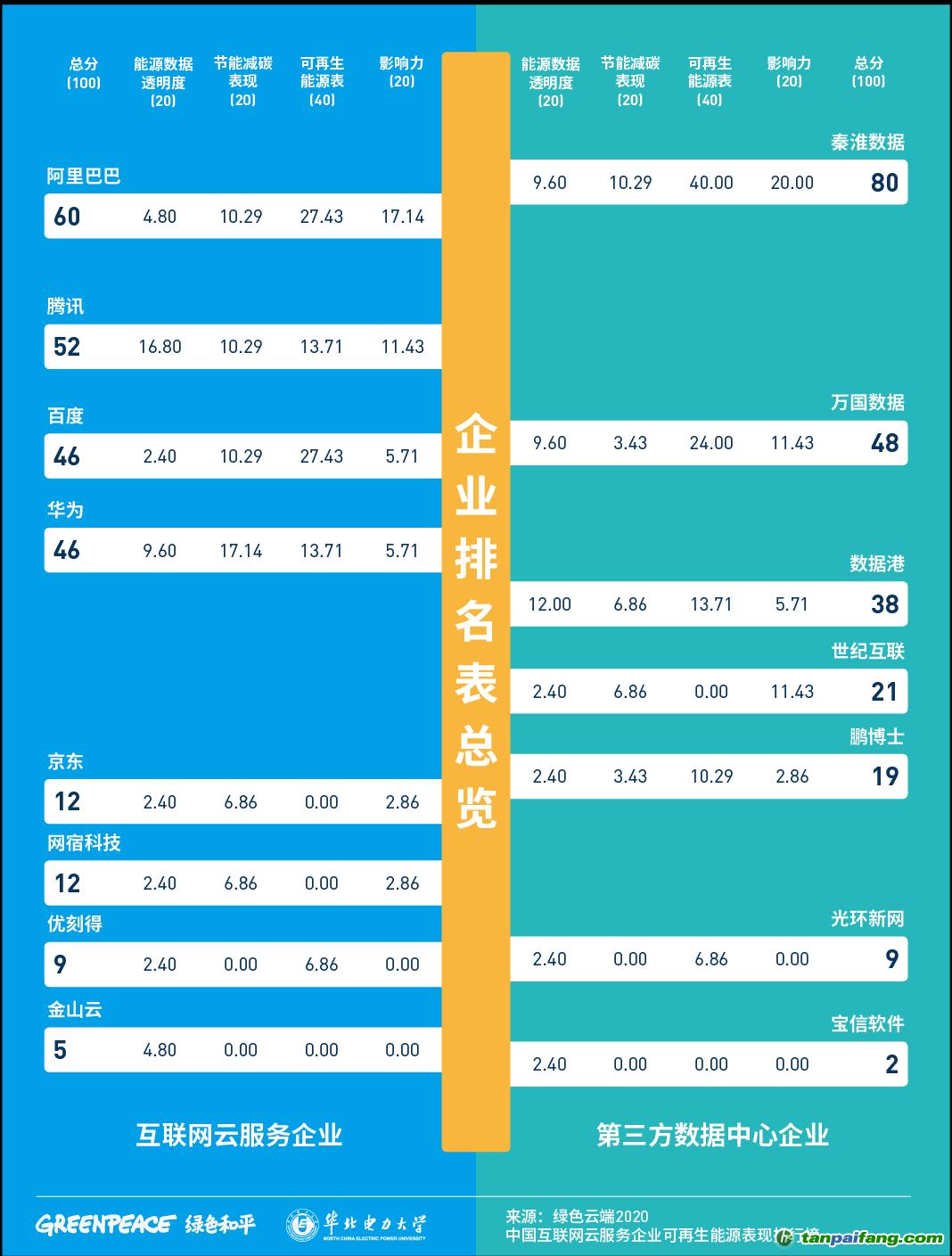 《绿色云端2020》中国互联网云服务企业可再生能源表现得分表