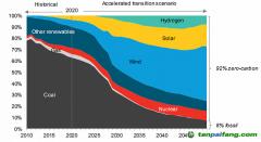 中国要实现碳中和目标,可能性路径有哪些?