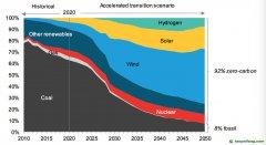 《中国加速低碳进程》白皮书建言中国脱碳路径:加速电气化和零碳电源部署