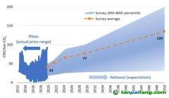 《2020年中国碳价调查报告》报告 | 电力行业已准备好明年参与碳市场履约