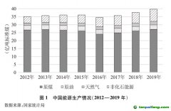 《新时代的中国能源发展》白皮书(全文)
